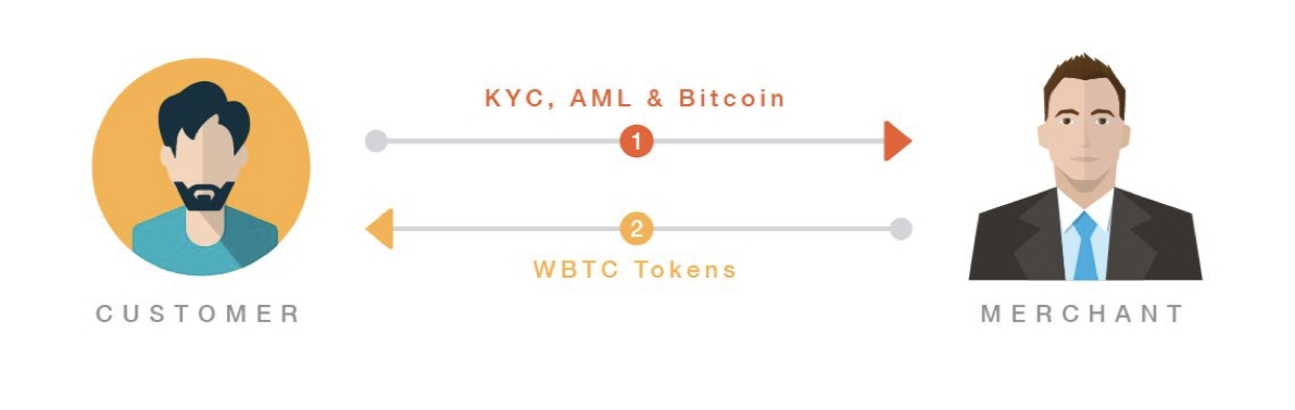 How users receive WBTC tokens. Image courtesy of Kyber Protocol.